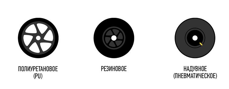 Какой материал колес для самоката выбрать?